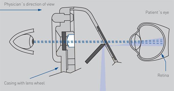 Badanie oka - Tor oświetlenia i obserwacji